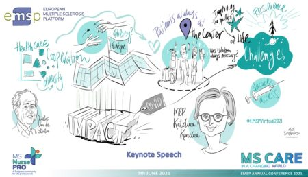 EMSP Annual Conference 2021 Session 3 Drawing Summary